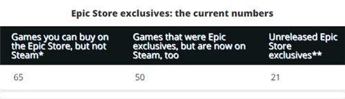 Epic还有21款未公布独占游戏 未来将推出更多独占游戏