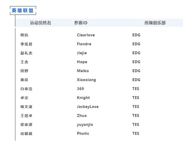 上海市电竞运动员注册公示:《LOL》厂长、阿水等在列