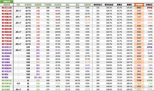 原神1.4武器排行数据分析图 武器属性对比一览