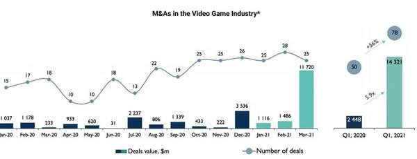 外媒统计2021年Q1全球游戏行业交易 总值390亿美元
