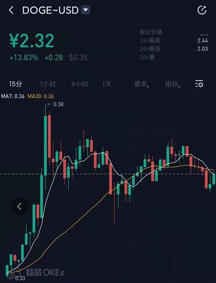 狗狗币交易平台app 全球最火虚拟货币交易平台