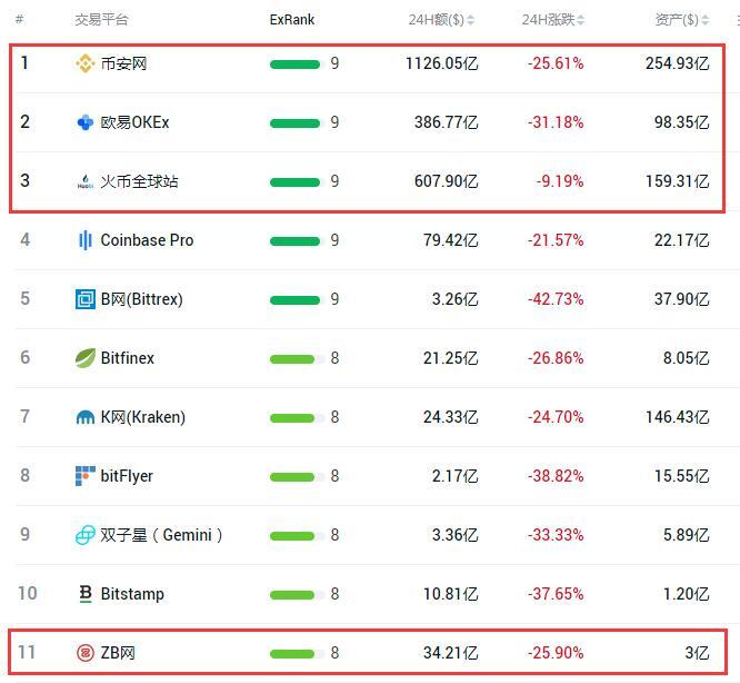 火币交易所排名全球第几 全球交易所最新排行榜