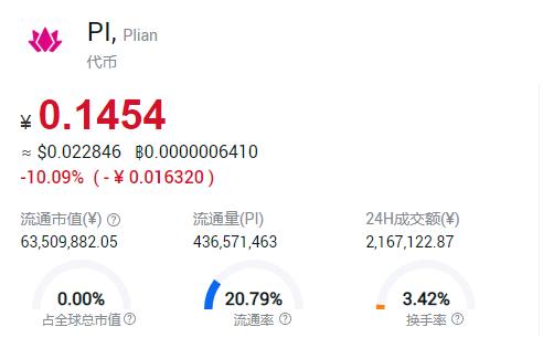 pi币今日最新价格走势 十大正规pi币购买平台