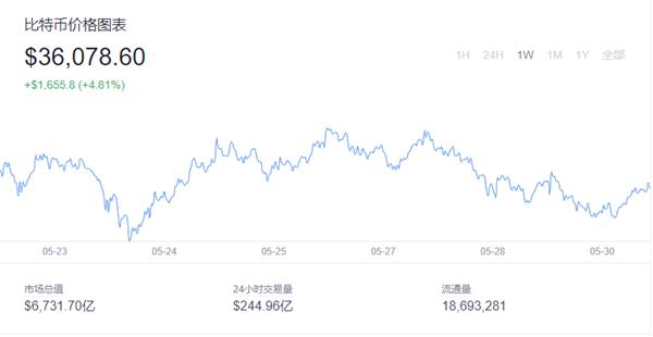 比特币最新价格趋势 比特币交易所推荐