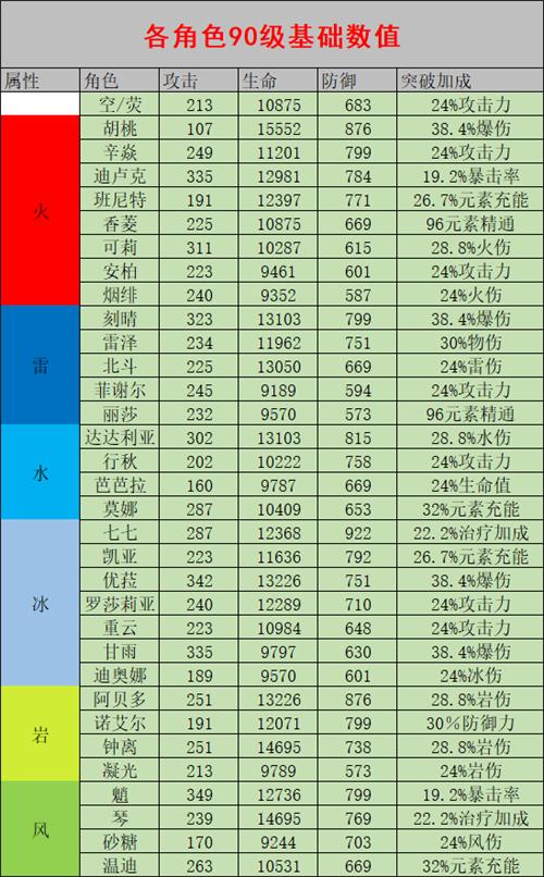 原神全90级角色基础值一览 全人物90级基础属性对比