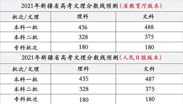 多少分可以报考新疆大学 2021新疆一本分数线查询APP