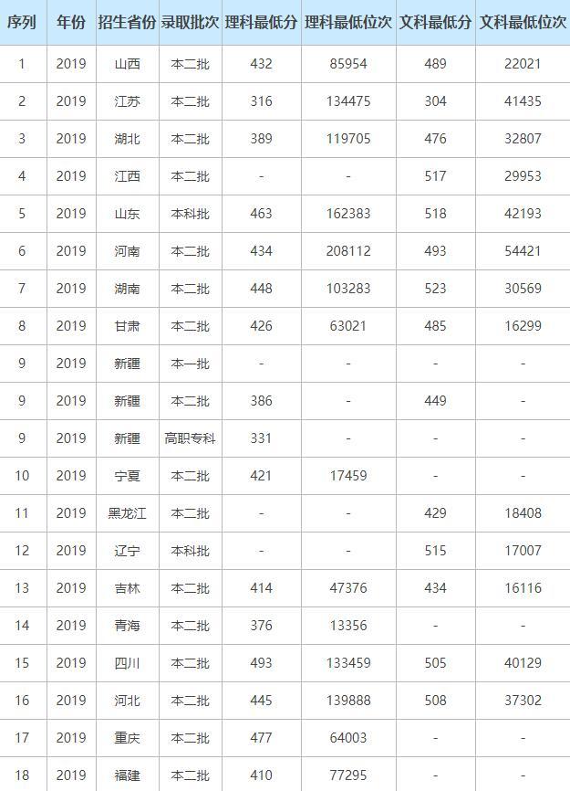 新疆所有大学录取分数线一览 新疆大学历年分数线汇总