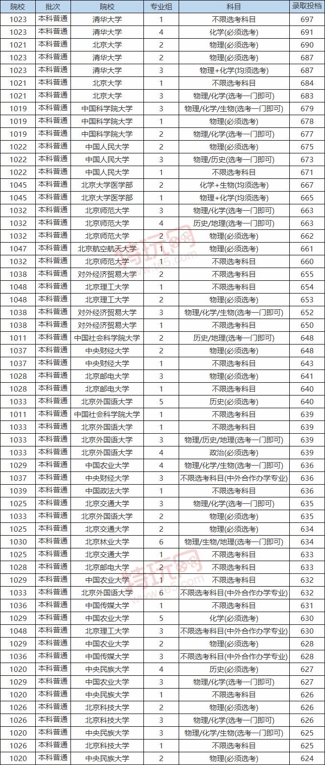 2020-2021北京本科大学分数线 北京本科大学投档分排名