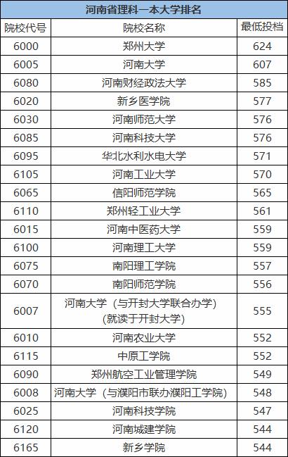 2020-2021河南一本大学排名 河南一本大学分数线一览