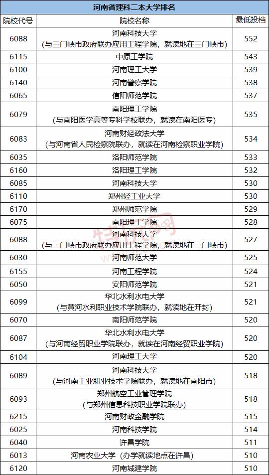 2021河南二本大学分数线 河南二本大学排名(文科+理科)