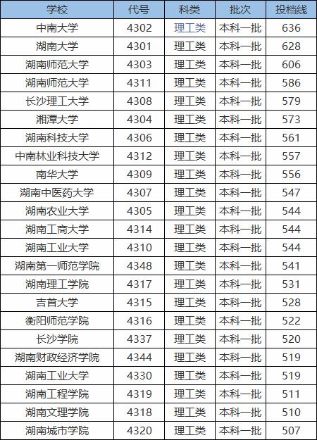 500分可以报湖南哪些大学 湖南本科大学分数线一览