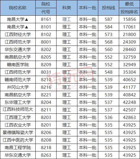2020-2021江西一本大学分数线 江西一本大学排名(文科+理科)