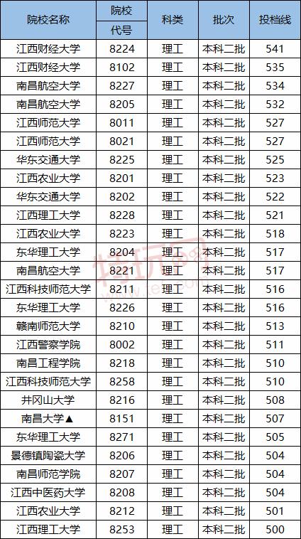 2020-2021江西二本大学分数线 江西二本大学排名(文科+理科)
