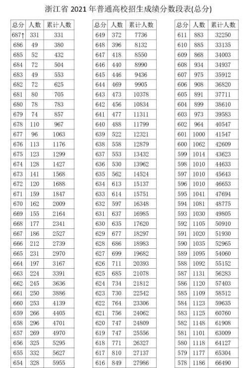 浙江省2021年高考成绩分段表一览 浙江高考志愿填报神器