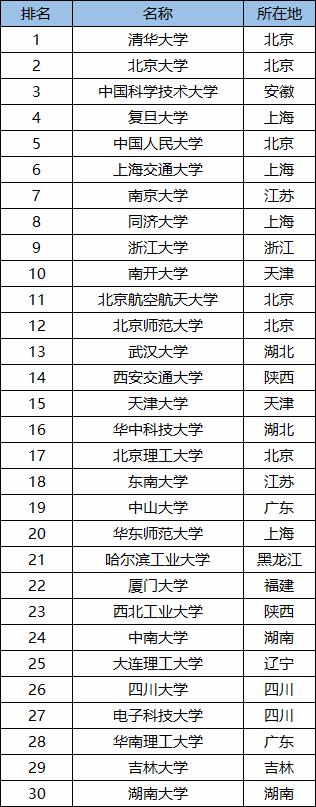 985和211哪个好 2021全国985和211大学排名完整