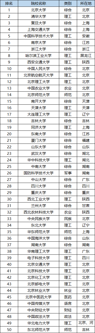 全国211大学排名2021 全国211大学排名完整版(115