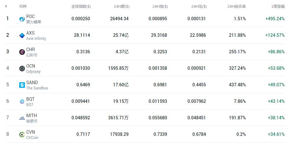 一周涨幅高达495% 最具升值空间虚拟币涨幅榜一览
