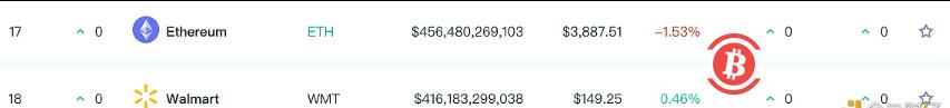 以太坊市值排名涨至全球资产第17位