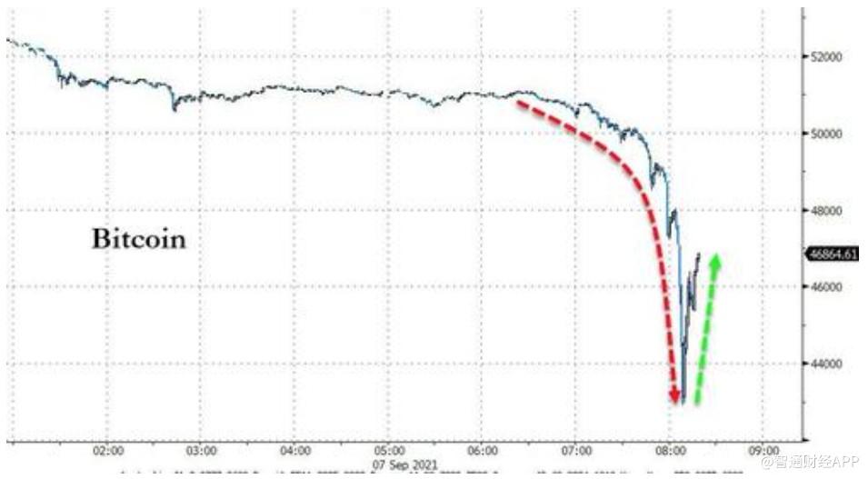 比特币大跌超10%击穿5万美元 萨尔瓦多总统抄底买入150枚