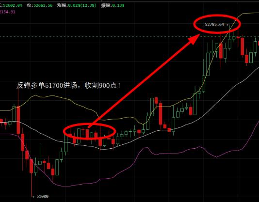 佳静说币:比特币昨日延续上涨趋势,日内看好继续破新高!