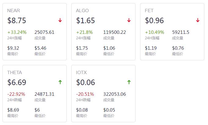 9.8市值前百种币6涨93跌1平 涨幅前三币种NEAR排名第一