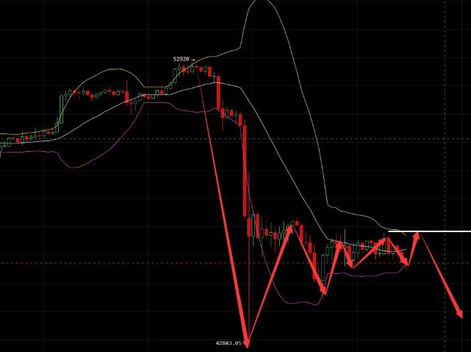 吴现枫:比特币昨日测压明显 反弹测压继续空!