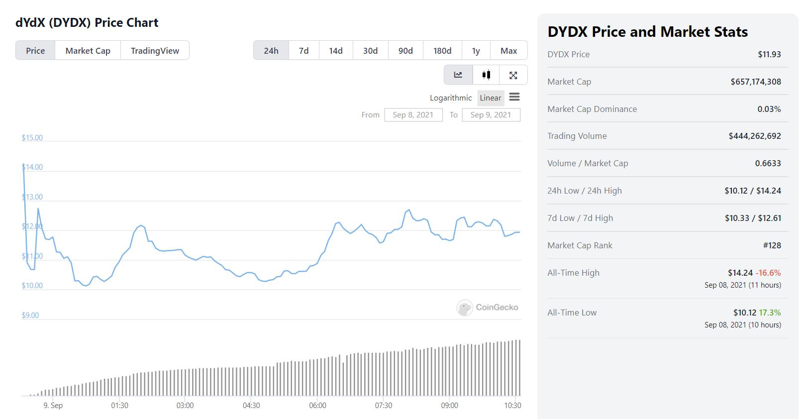 昨晚11点至今,DYDX全网交易量近4.5亿美元