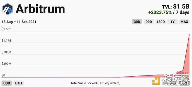 Arbitrum两周吸金15亿刀 Layer2是下一个爆发的板块嘛?