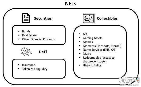 电影、绘画、头像、Meme、游戏...谈NFT的市场未来及评估要点